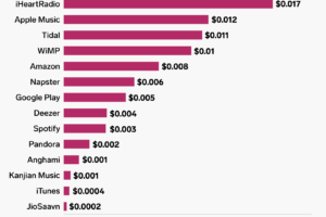 Apple Music Reveals How Much More Than Spotify It Pays Per Song Stream for Artists